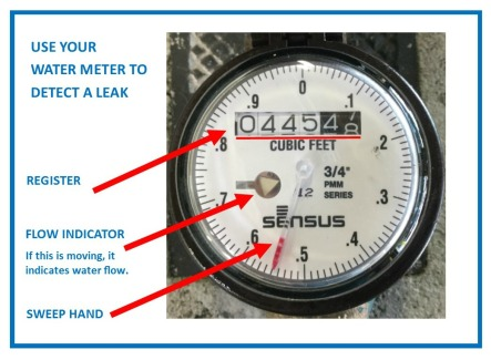 Meter Face Diagram