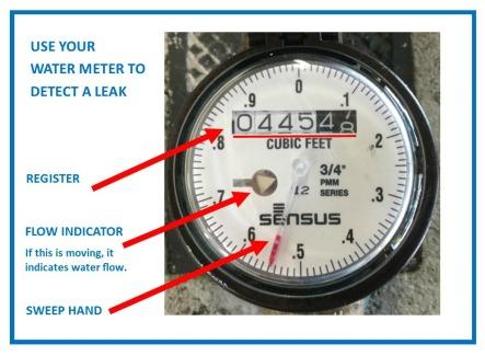 Meter Face Diagram